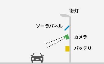街灯など既存のポール利用タイプ